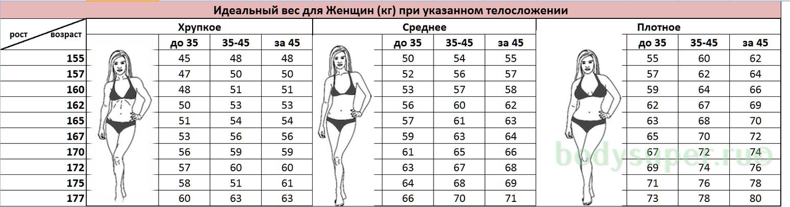 Правильный вес по росту для женщин