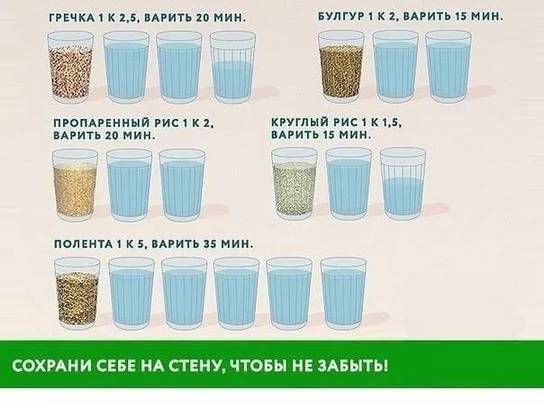 Пропорция для риса и воды