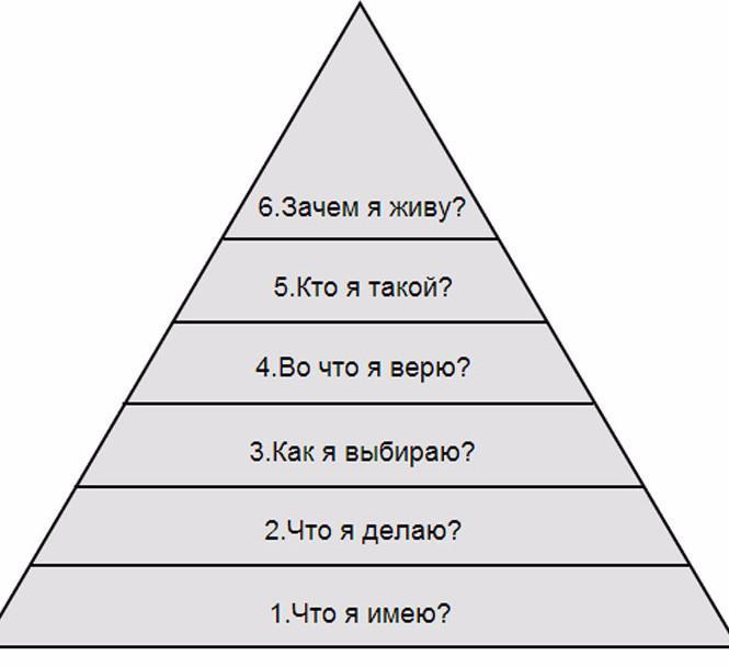 Пирамида Дилтса: почему вы имеете то, что имеете!