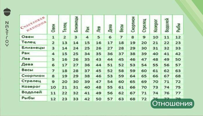Самый точный тест совместимости пар по знакам зодиака! Невероятно, но совпадает на 98%!