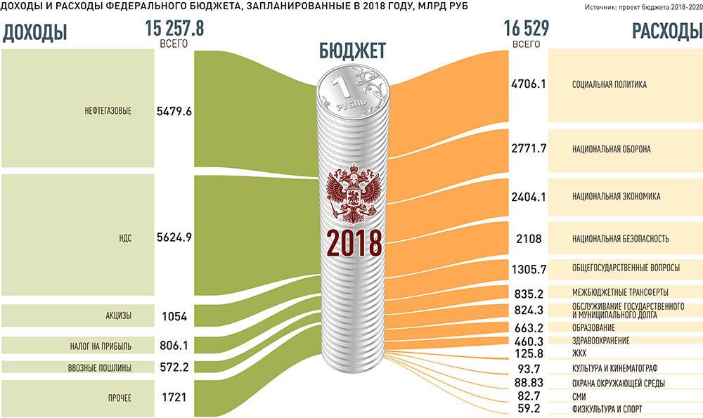 Бюджет России: формирование, структура, расходы и доходы