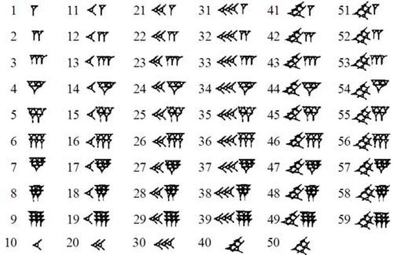 Системы счисления: примеры. Перевод систем счисления