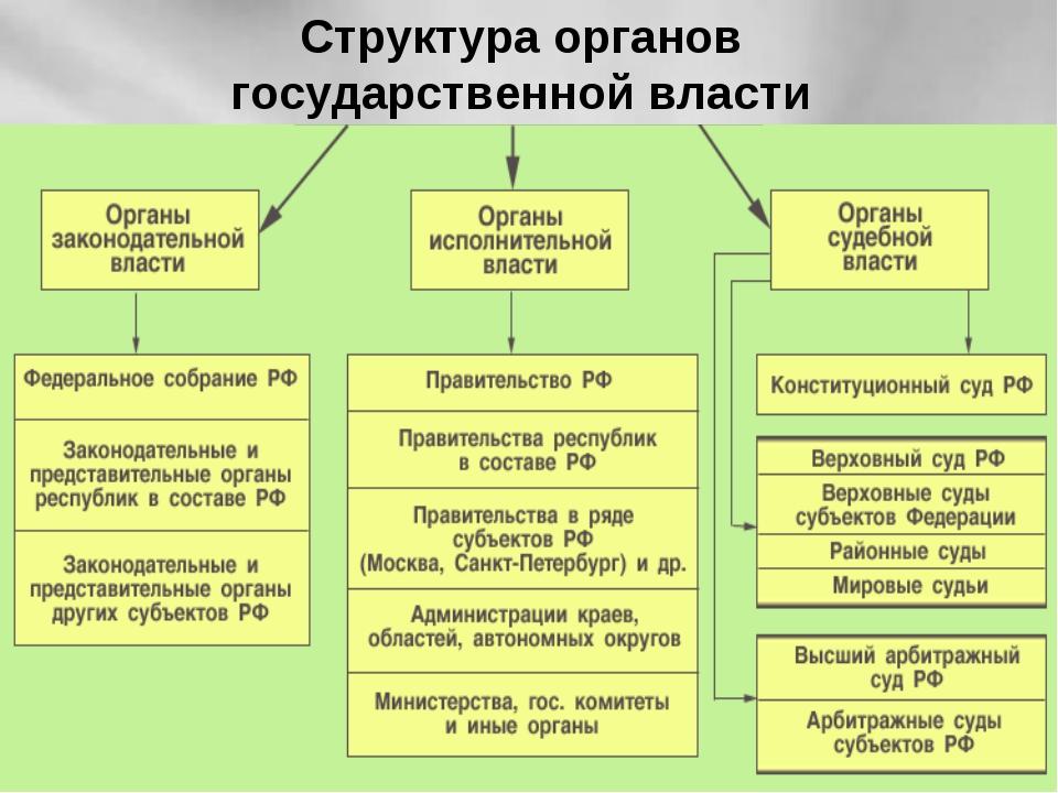 Три ветви власти в россии схема фото 105