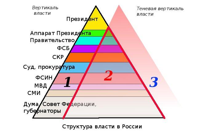 Вертикаль власти в России: схема, особенности и интересные факты