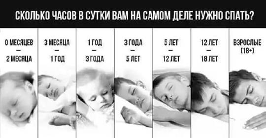 Вот сколько часов в сутки нужно спать в зависимости от вашего возраста