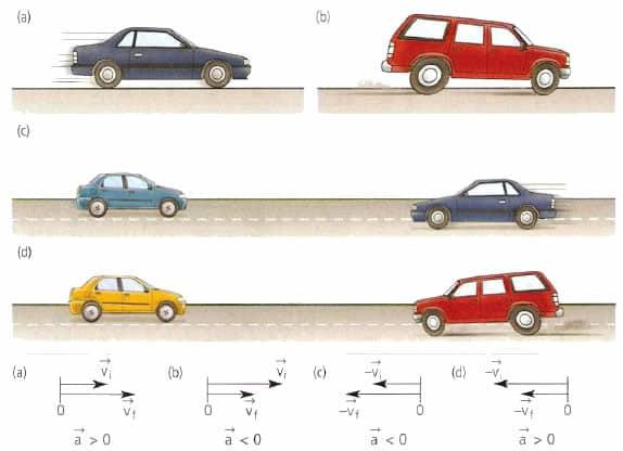 Полное ускорение и его компоненты. Ускорение тангенциальное и нормальное ускорение. Формулы и пример решения задачи