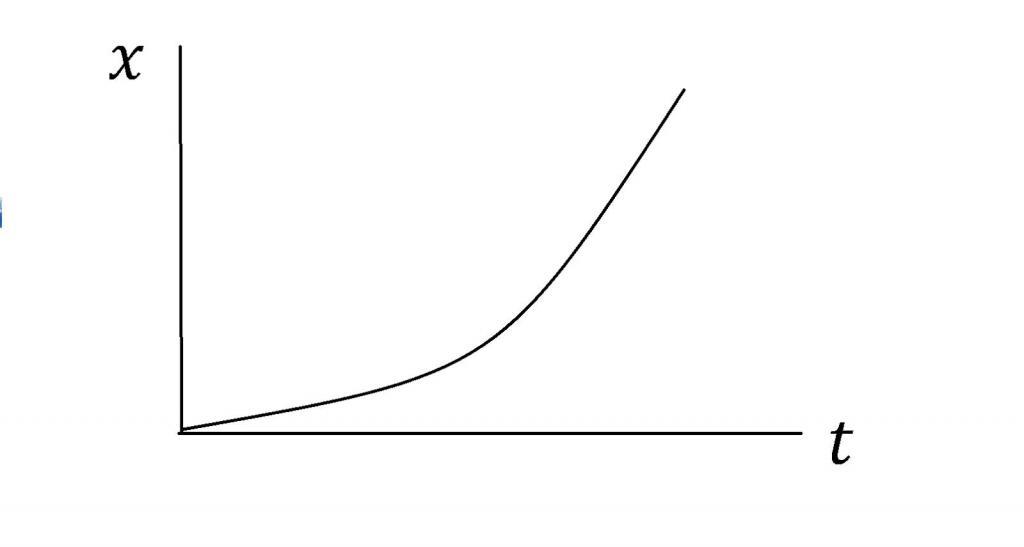 Понятие ускорения. Движение с постоянным ускорением. Формулы и пример задачи