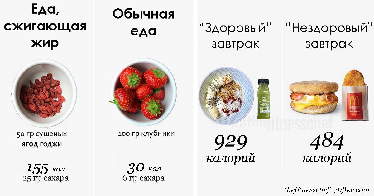 15 мифов о ″правильном″ питании, которыми вам забили голову рекламщики