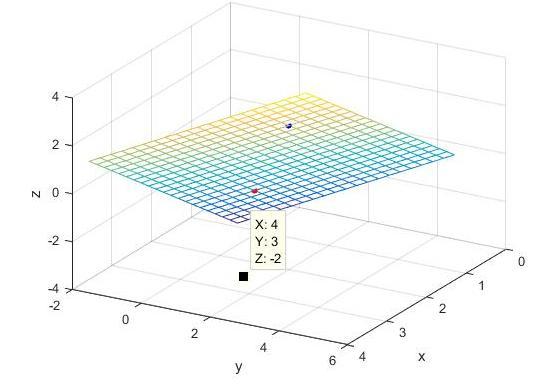Как найти расстояние от точки до плоскости: формула и методика. Пример задачи