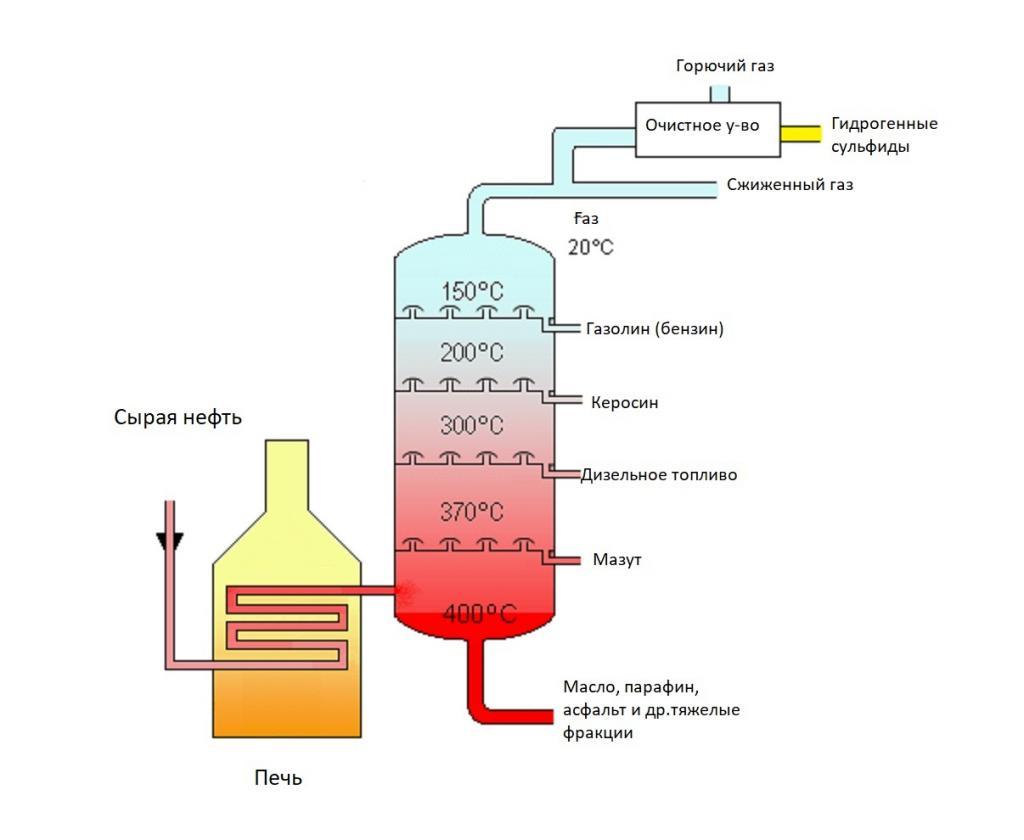 Какова плотность керосина разных типов?