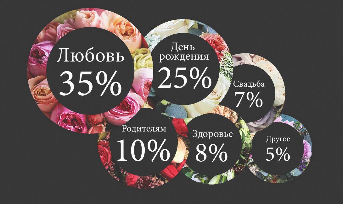 Как выбрать цветы для девушки