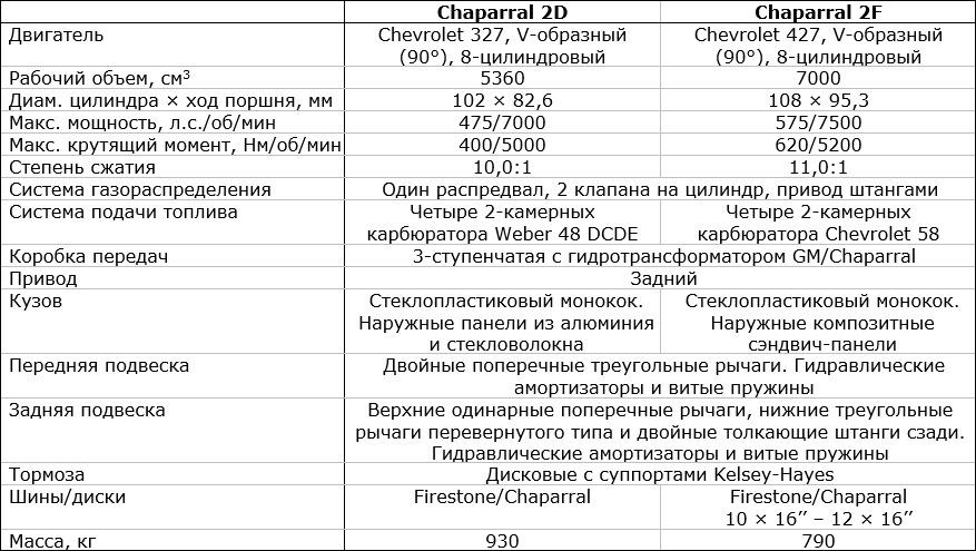 Chaparral 2D и 2F. Гости из будущего