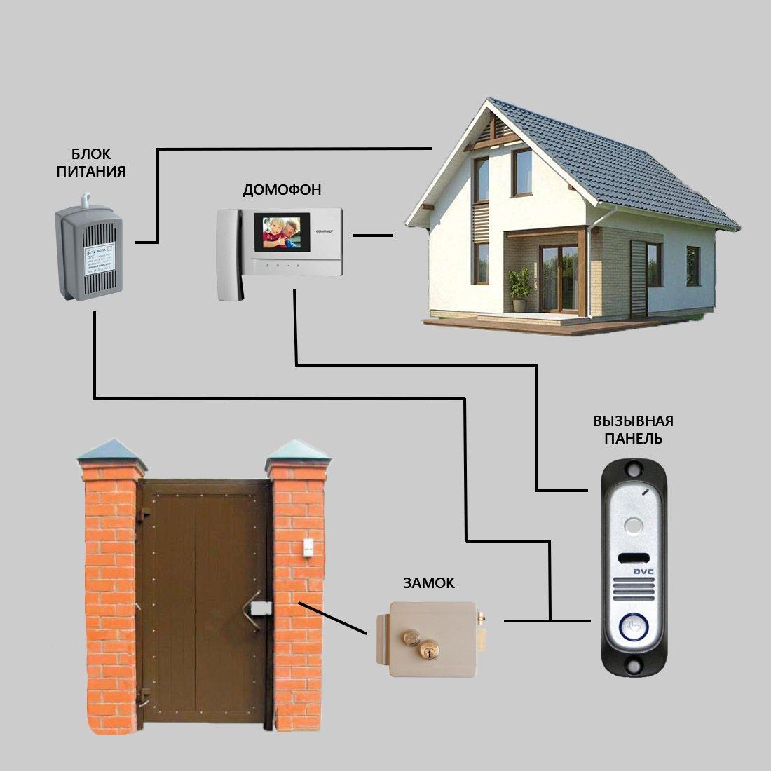 Как выбрать домофон для частного дома.