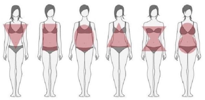 Тип вашей фигуры зависит от даты рождения: определив свою цифру, можно получить рекомендации по похудению
