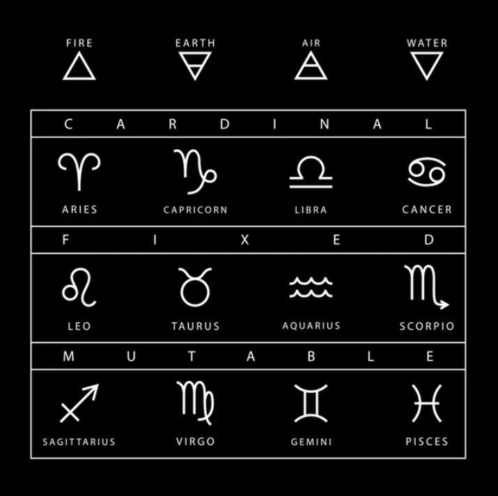 Все знаки зодиака можно разделить на 3 группы: в какой из них вы, по словам астрологов