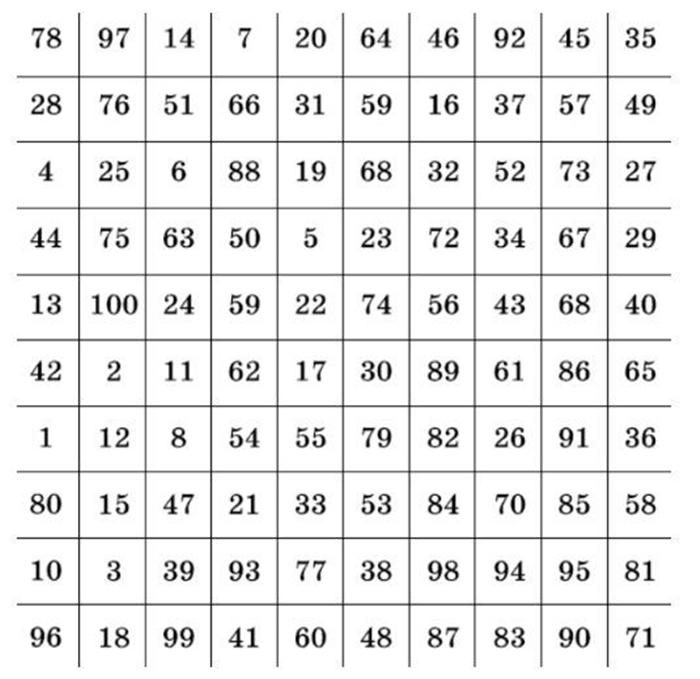 Расслабьтесь, закройте глаза и выберите число: психологический тест, показывающий самую большую проблему человека