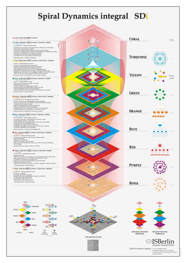 Спиральная динамика: Эволюция ценностей Клэра Грэйвза