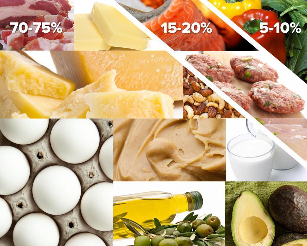 Диета при ожирении 34 степени