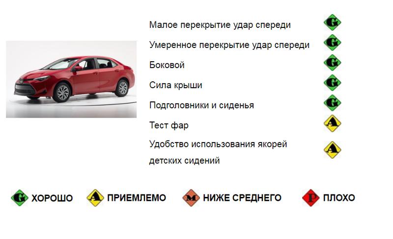 Обновленная Toyota Corolla — первый Краш тест 2017