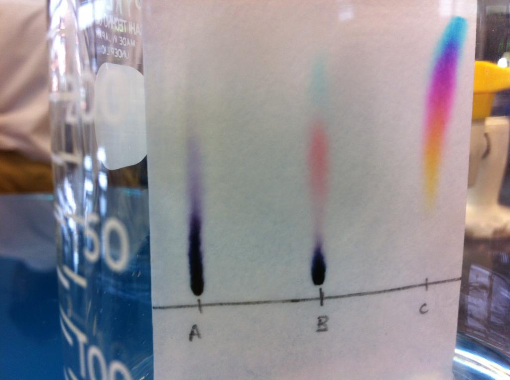 candy chromatography research paper The science of candy page1  testing the acid content of candy chromatography  coffee filter, white napkin, or white paper towel.