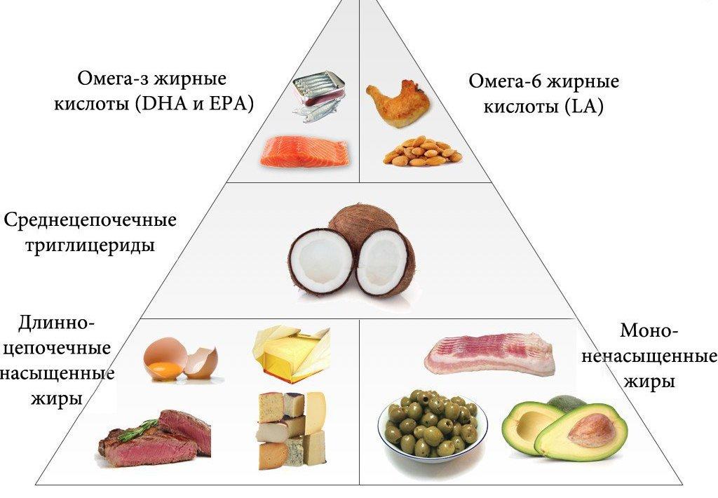 Линолевая кислота в каких продуктах