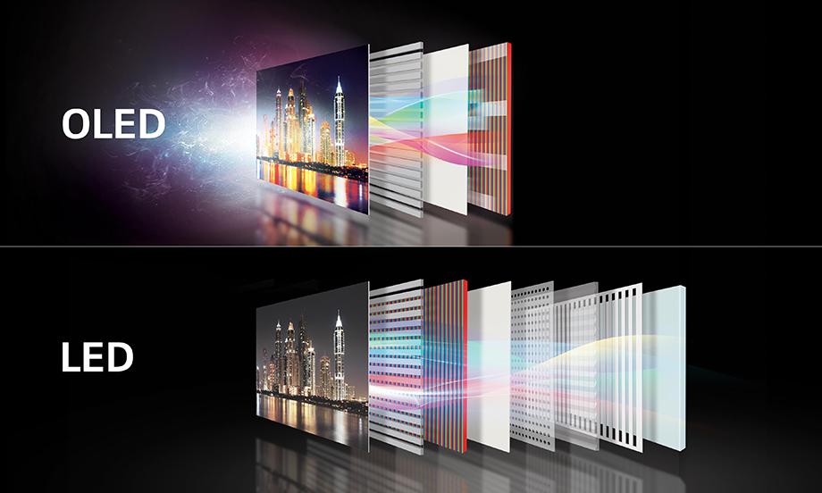 OLED-телевизоры - что это, особенности и характеристики