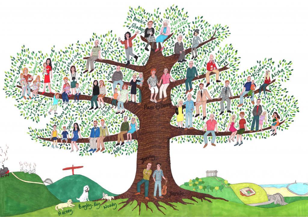 Как составить генеалогическое дерево семьи: пошаговая инструкция
