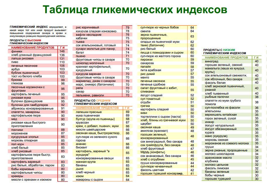 Таблица диета по монтиньяку.